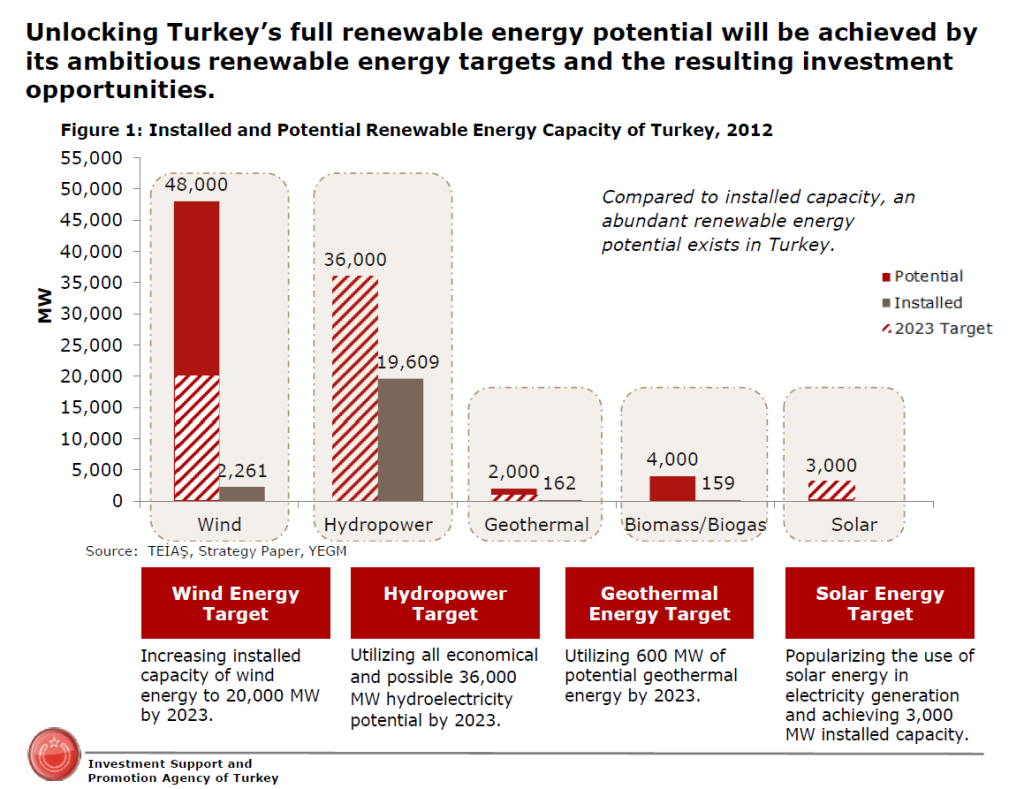 The energy industry in Turkey